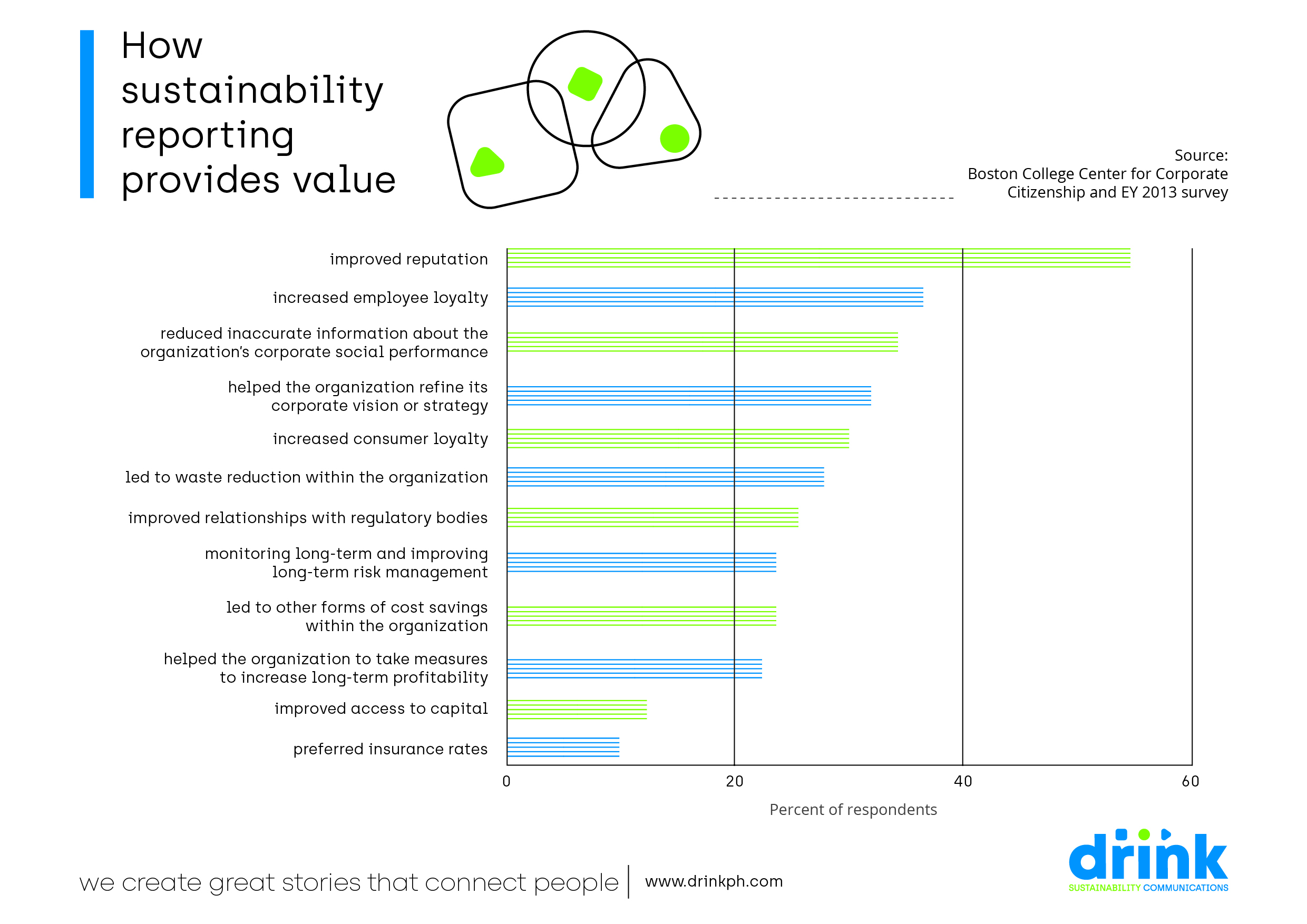 Drink Asian Dragon Infographic Sustainability Reporting Value